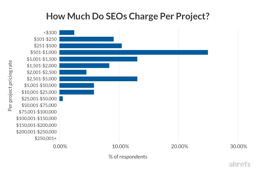 Range tarif SEO per project versi ahrefs